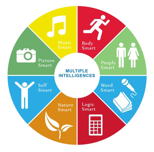 Motivation & Multiple Intelligences